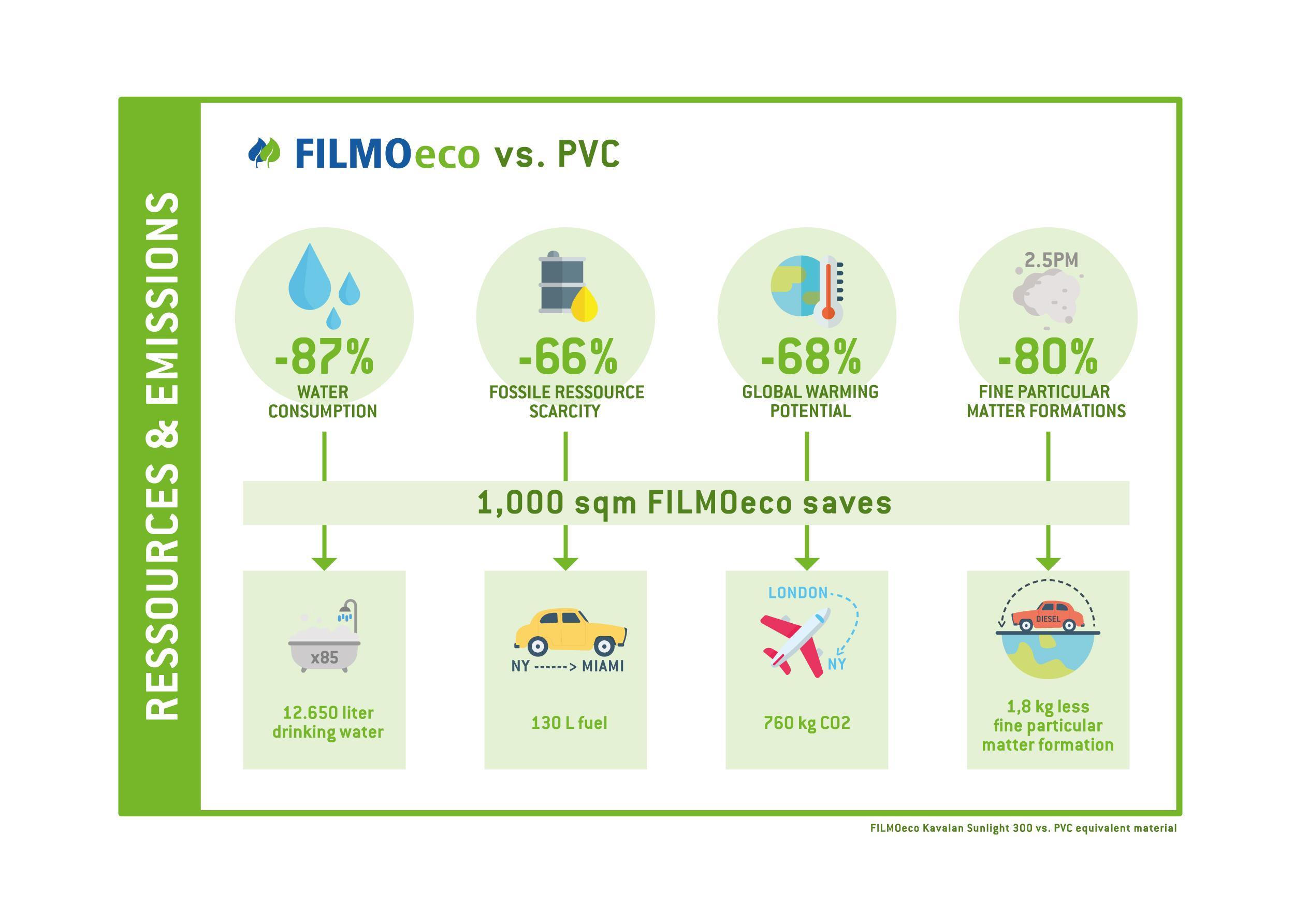 FILMOeco_Kavalan_infographics_1